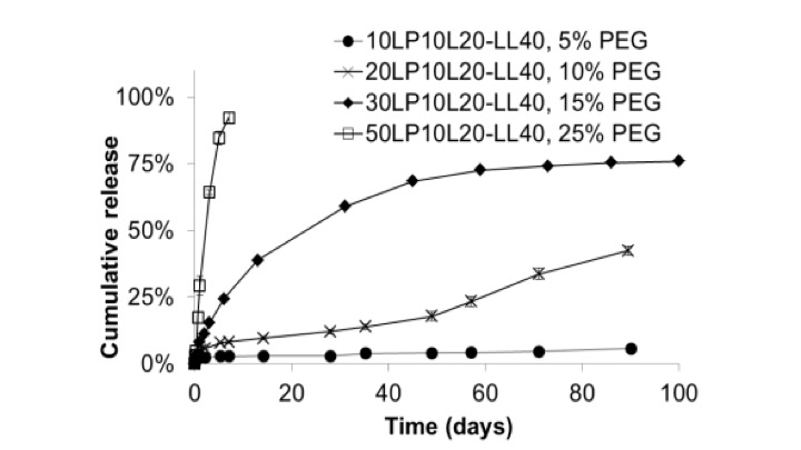 Controlling the release curves by adjusting the polymer composition with Bovine Serum Albumin
